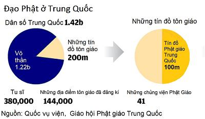dao phat o trung quoc